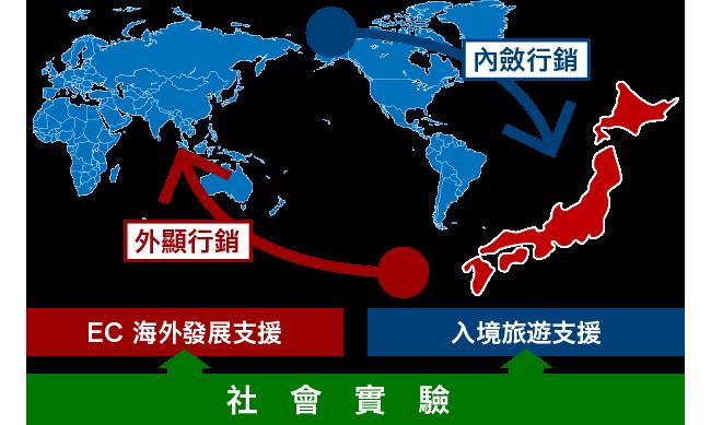 亞洲拓展計畫